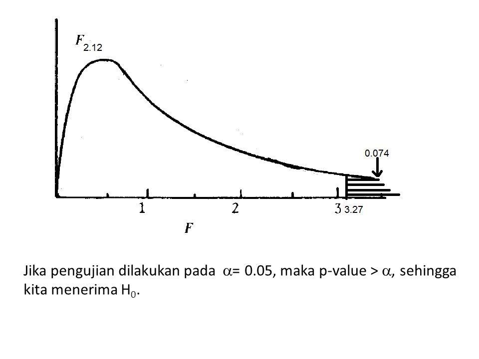 Jika pengujian dilakukan pada = 0
