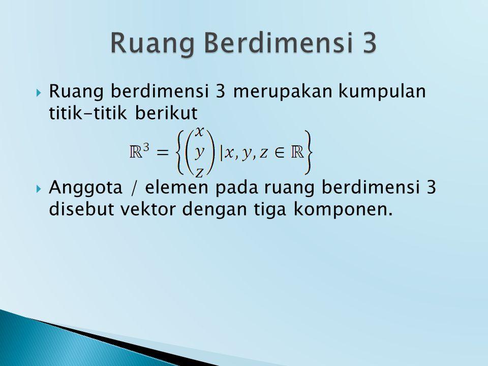 Ruang Berdimensi 3 Ruang berdimensi 3 merupakan kumpulan titik-titik berikut.