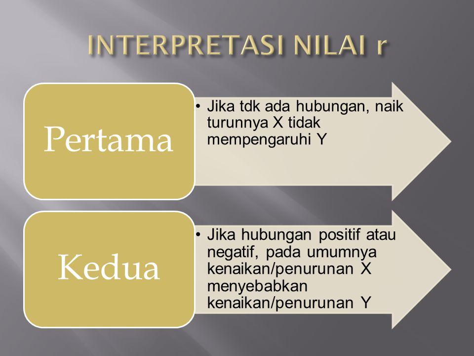 INTERPRETASI NILAI r Pertama. Jika tdk ada hubungan, naik turunnya X tidak mempengaruhi Y. Kedua.