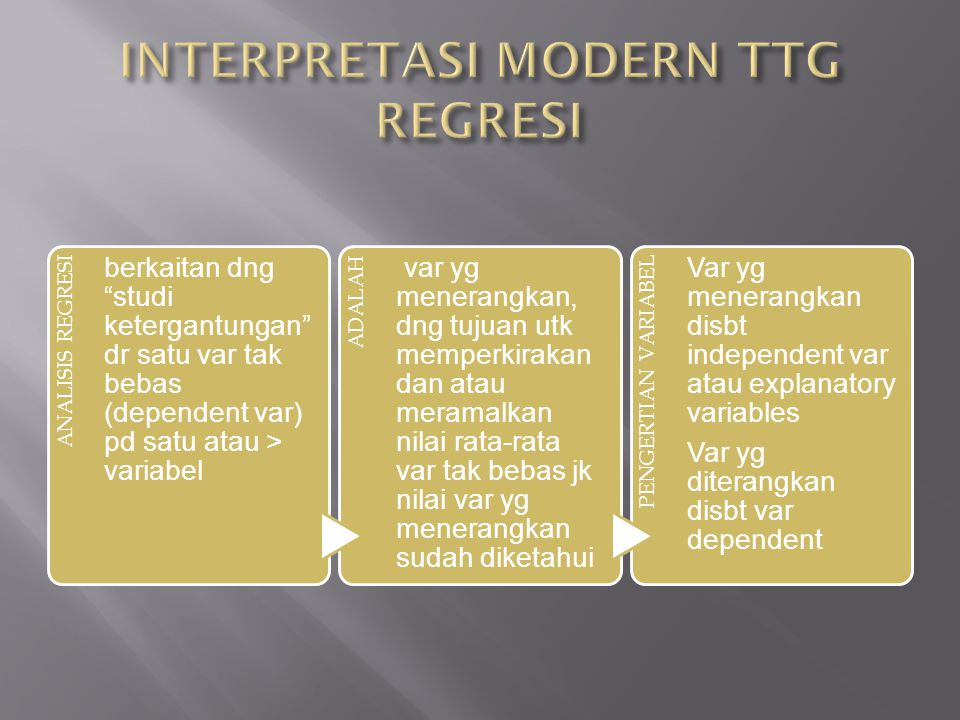 INTERPRETASI MODERN TTG REGRESI