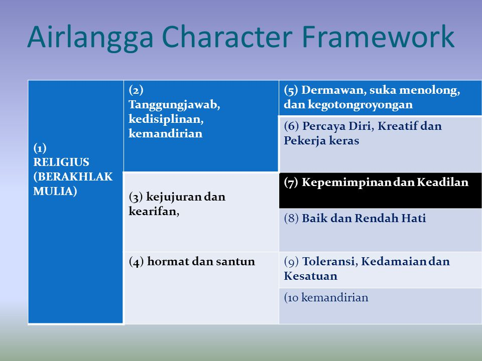 Airlangga Character Framework