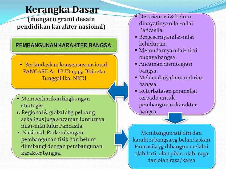 Kerangka Dasar (mengacu grand desain pendidikan karakter nasional)