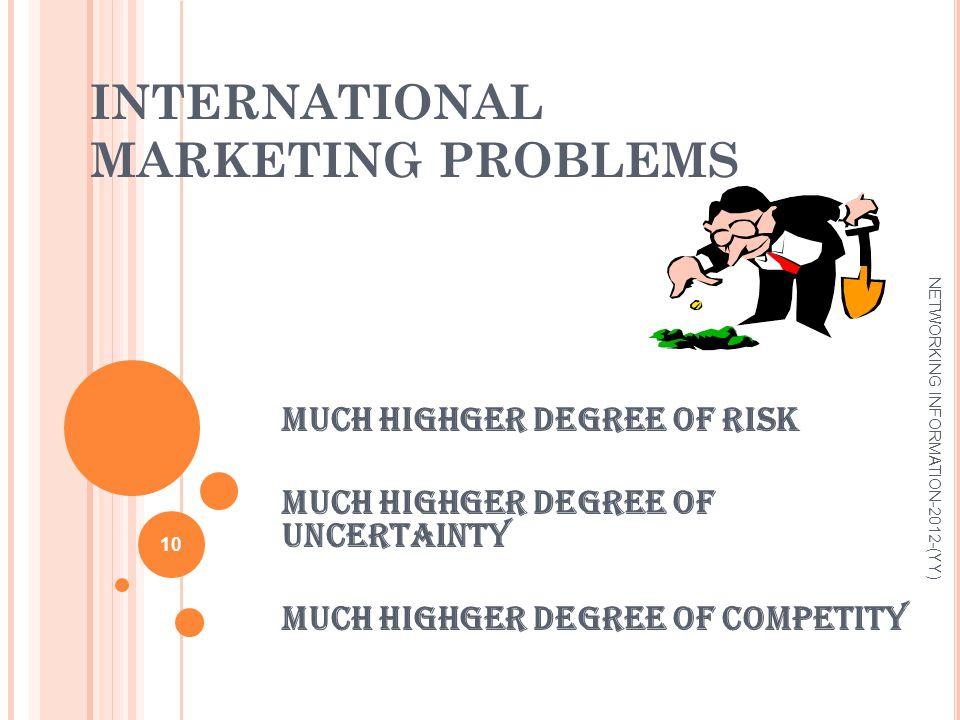 INTERNATIONAL MARKETING PROBLEMS