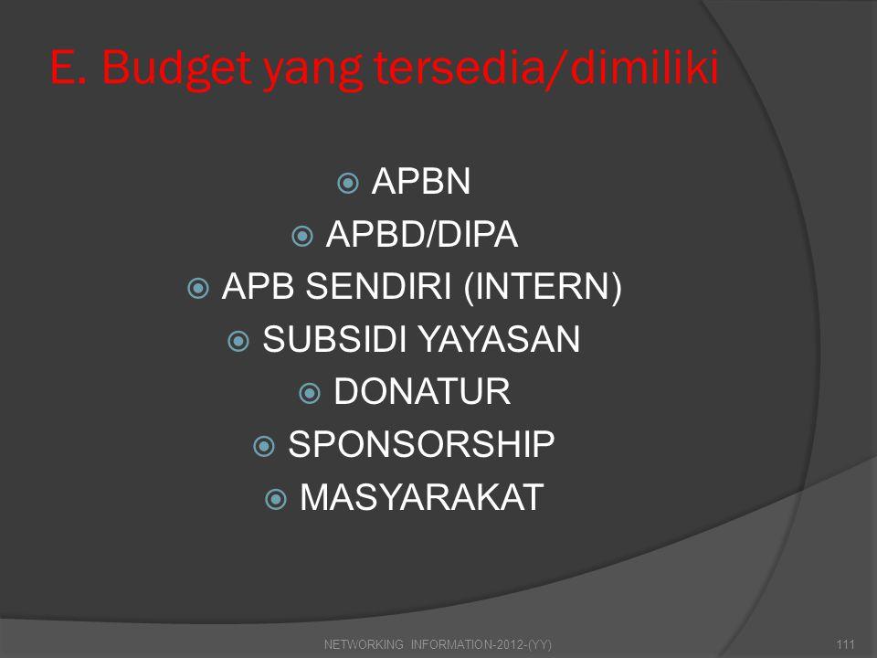 E. Budget yang tersedia/dimiliki