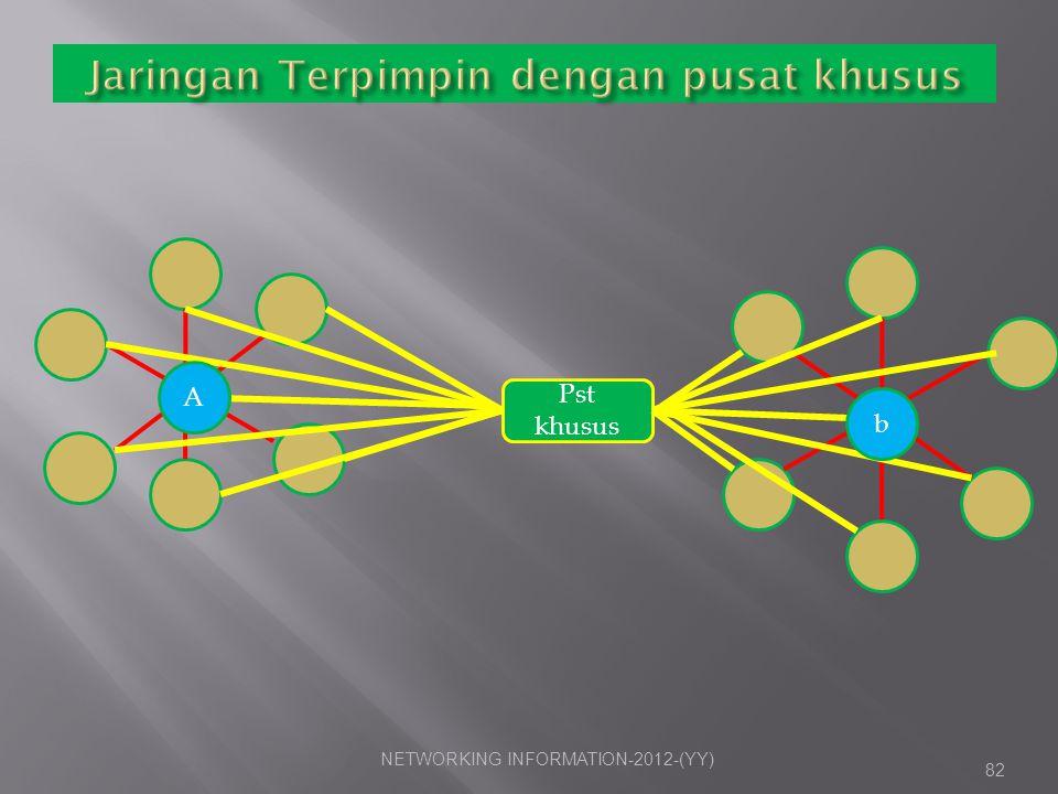 Jaringan Terpimpin dengan pusat khusus