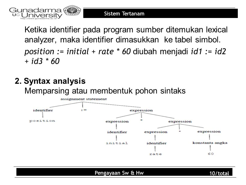 Ketika identifier pada program sumber ditemukan lexical analyzer, maka identifier dimasukkan ke tabel simbol. position := initial + rate * 60 diubah menjadi id1 := id2 + id3 * 60 2. Syntax analysis Memparsing atau membentuk pohon sintaks pernyataan, yaitu :