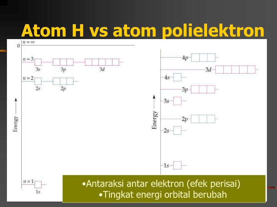 Atom H vs atom polielektron