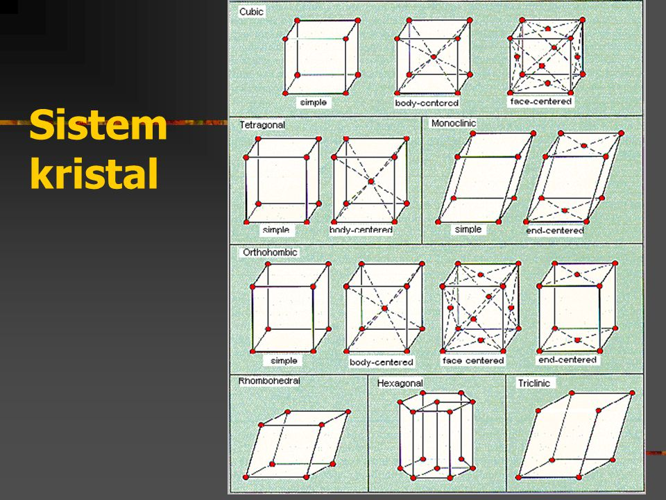 Sistem kristal