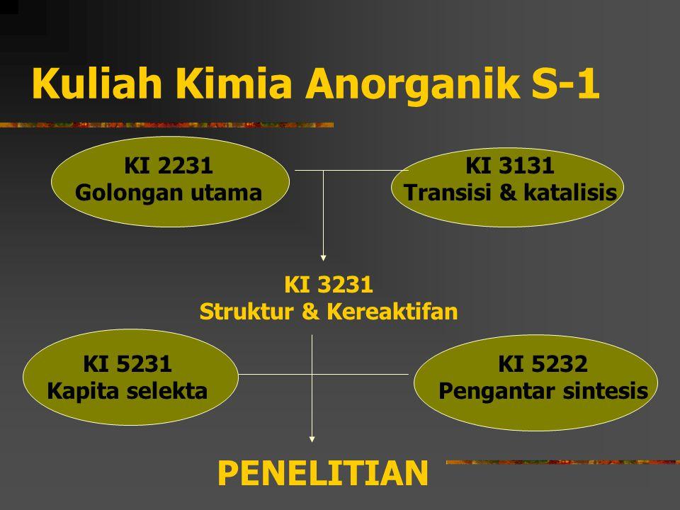 Kuliah Kimia Anorganik S-1