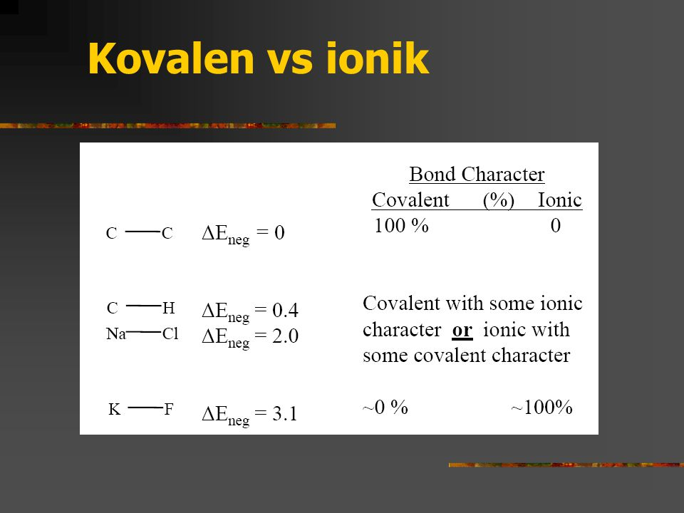 Kovalen vs ionik