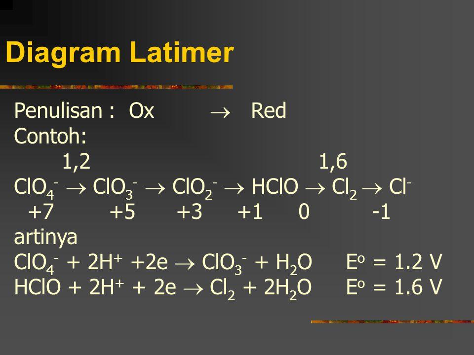 Diagram Latimer Penulisan : Ox  Red Contoh: 1,2 1,6