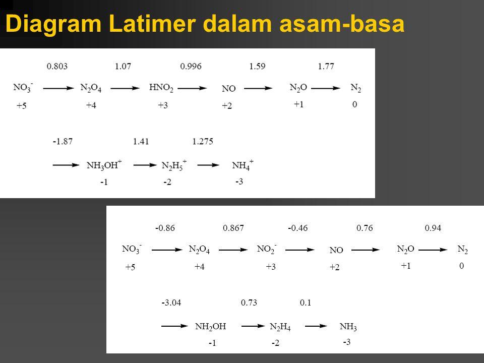 Diagram Latimer dalam asam-basa