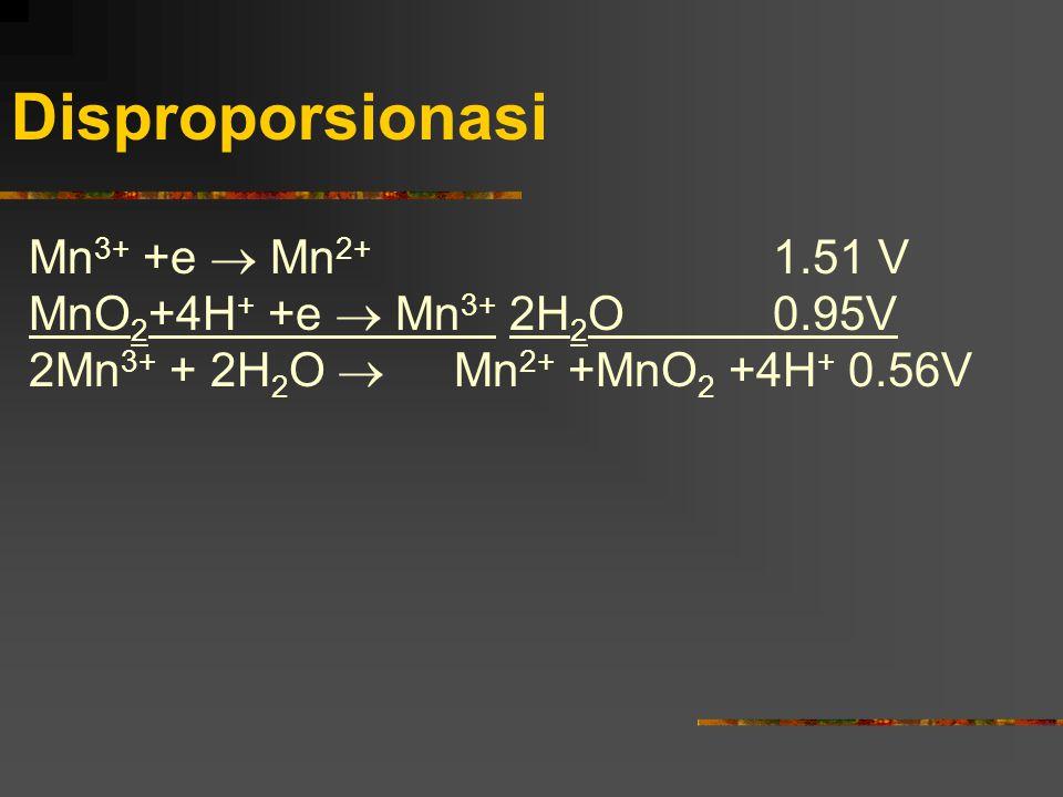 Disproporsionasi Mn3+ +e  Mn2+ 1.51 V MnO2+4H+ +e  Mn3+ 2H2O 0.95V