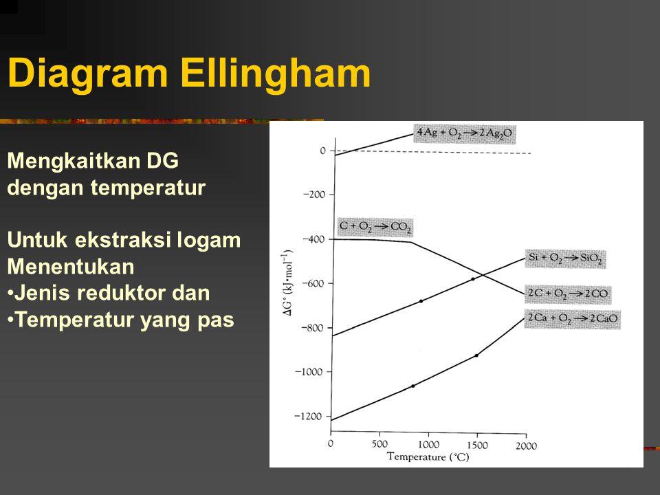 Diagram Ellingham Mengkaitkan DG dengan temperatur