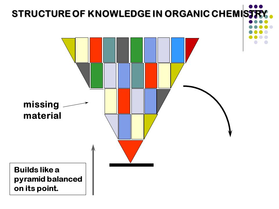 STRUCTURE OF KNOWLEDGE IN ORGANIC CHEMISTRY