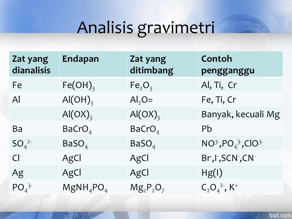 Analisis gravimetri Zat yang dianalisis Endapan Zat yang ditimbang