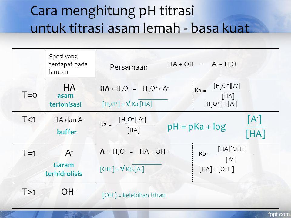 Cara menghitung pH titrasi untuk titrasi asam lemah - basa kuat