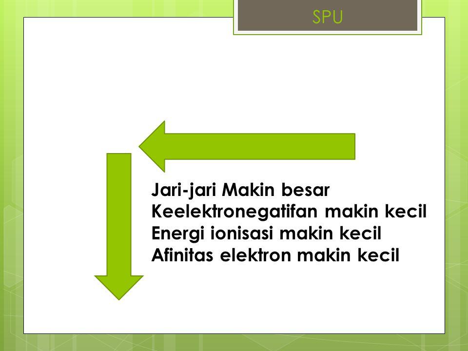 SPU Jari-jari Makin besar. Keelektronegatifan makin kecil.
