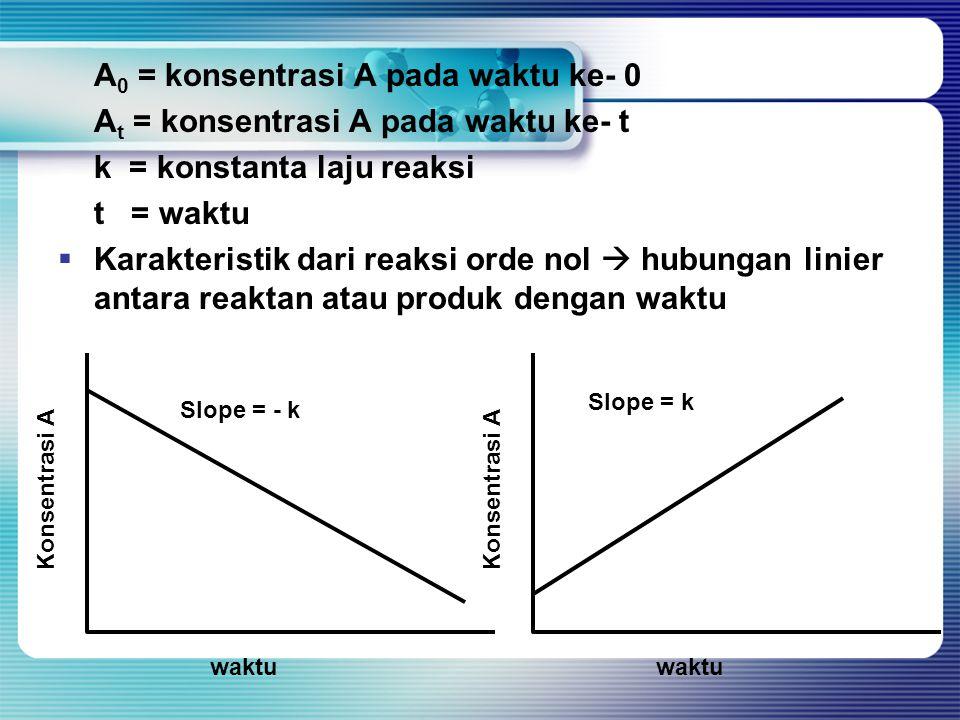 A0 = konsentrasi A pada waktu ke- 0