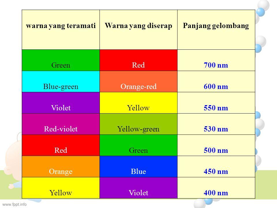 warna yang teramati. Warna yang diserap. Panjang gelombang. Green. Red. 700 nm. Blue-green.