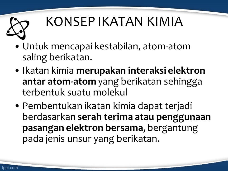 KONSEP IKATAN KIMIA Untuk mencapai kestabilan, atom-atom saling berikatan.