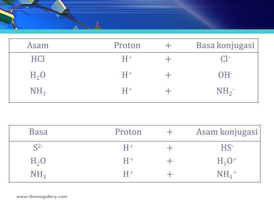 Asam Proton + Basa konjugasi HCl H+ Cl- H2O OH- NH3 NH2- Basa Proton +
