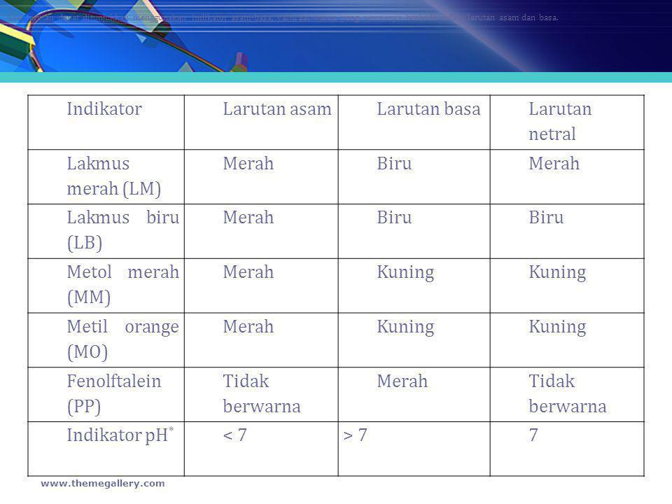 Indikator Larutan asam Larutan basa Larutan netral Lakmus merah (LM)