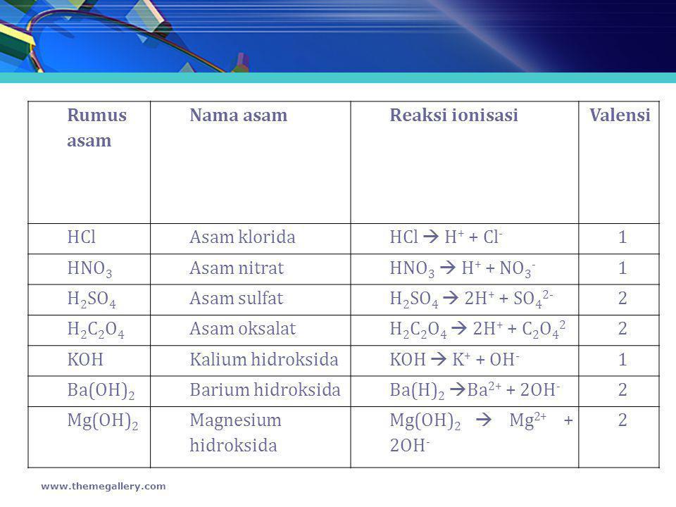 Rumus asam Nama asam Reaksi ionisasi Valensi HCl Asam klorida