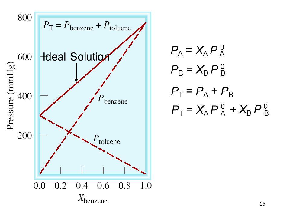PA = XA P A Ideal Solution PB = XB P B PT = PA + PB PT = XA P A + XB P B