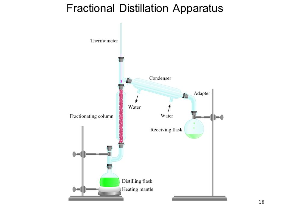Fractional Distillation Apparatus