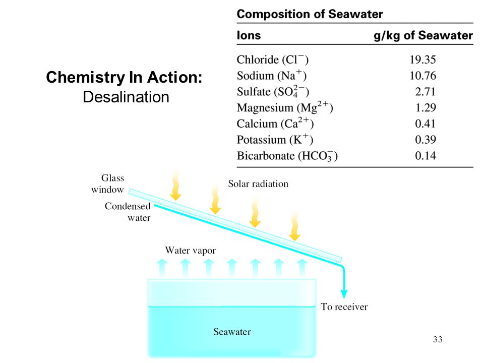 Chemistry In Action: Desalination