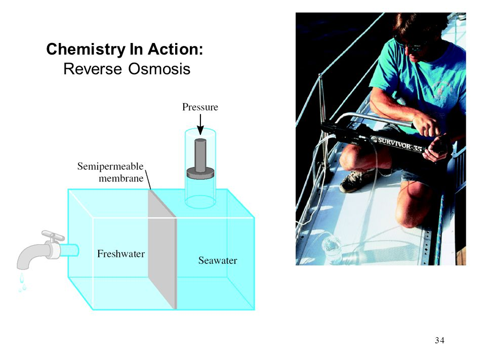 Chemistry In Action: Reverse Osmosis