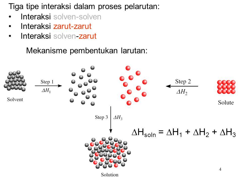 Mekanisme pembentukan larutan: