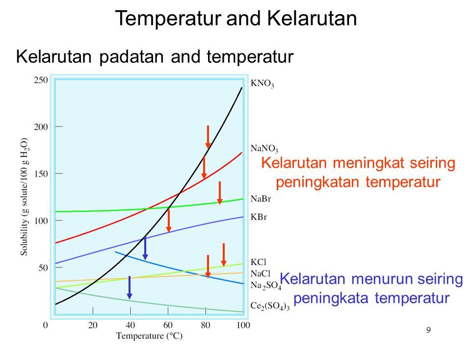 Temperatur and Kelarutan
