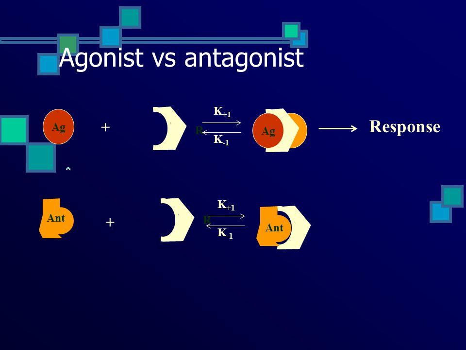 Agonist vs antagonist Ag K+1 K-1 Ant + Response R R