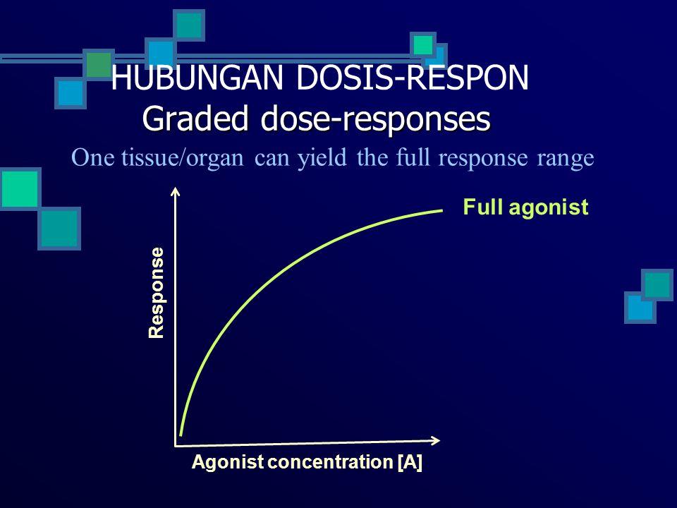 HUBUNGAN DOSIS-RESPON Graded dose-responses