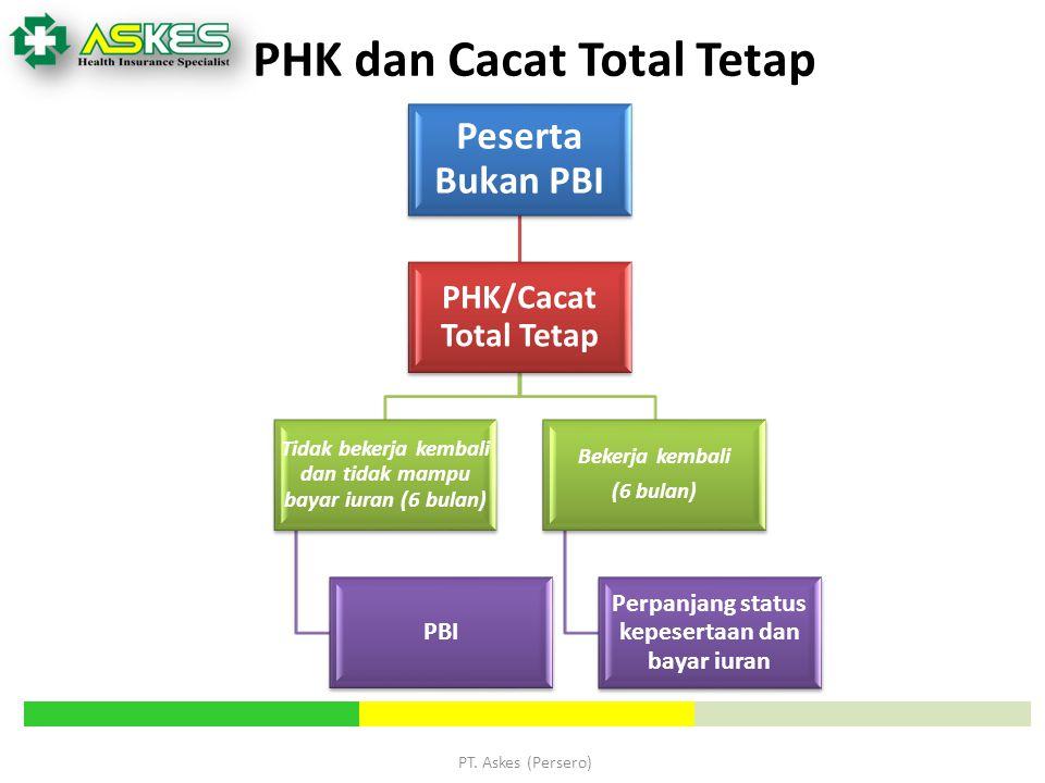 PHK dan Cacat Total Tetap