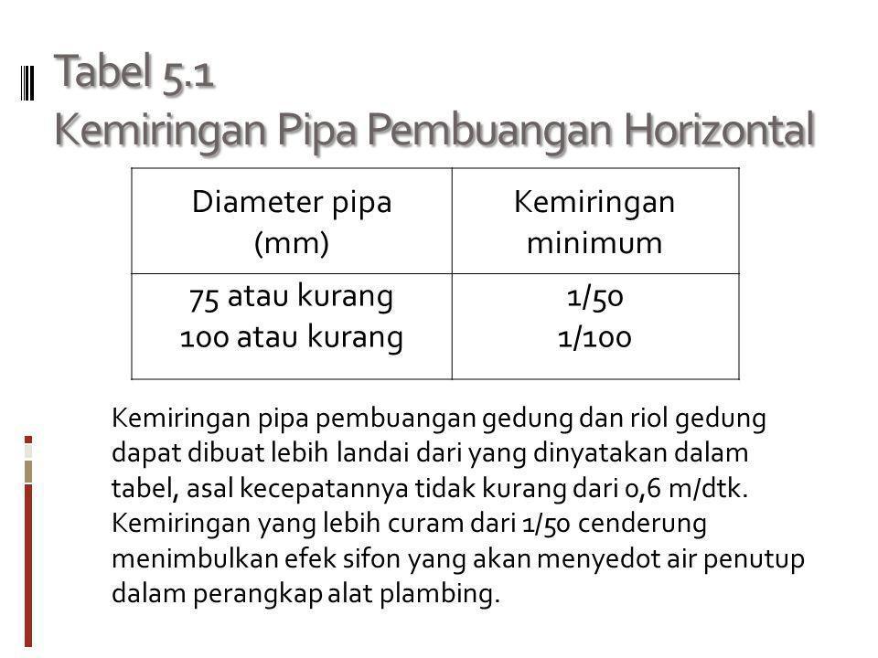 Tabel 5.1 Kemiringan Pipa Pembuangan Horizontal