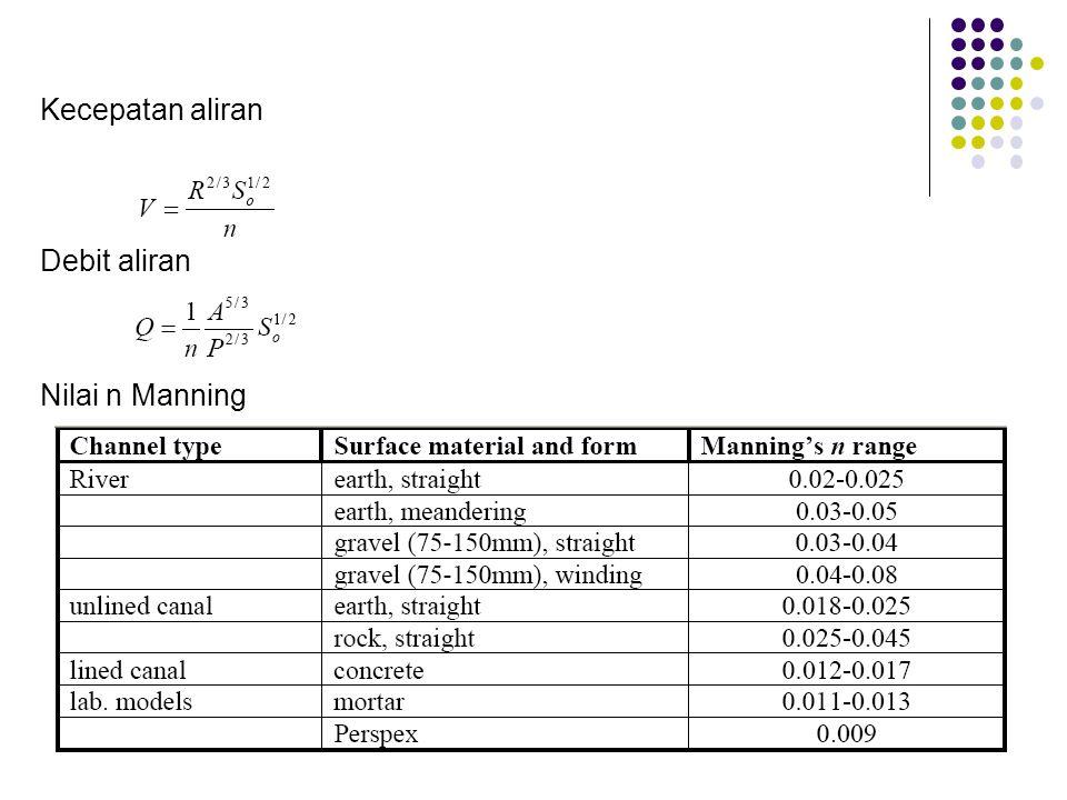 Kecepatan aliran Debit aliran Nilai n Manning