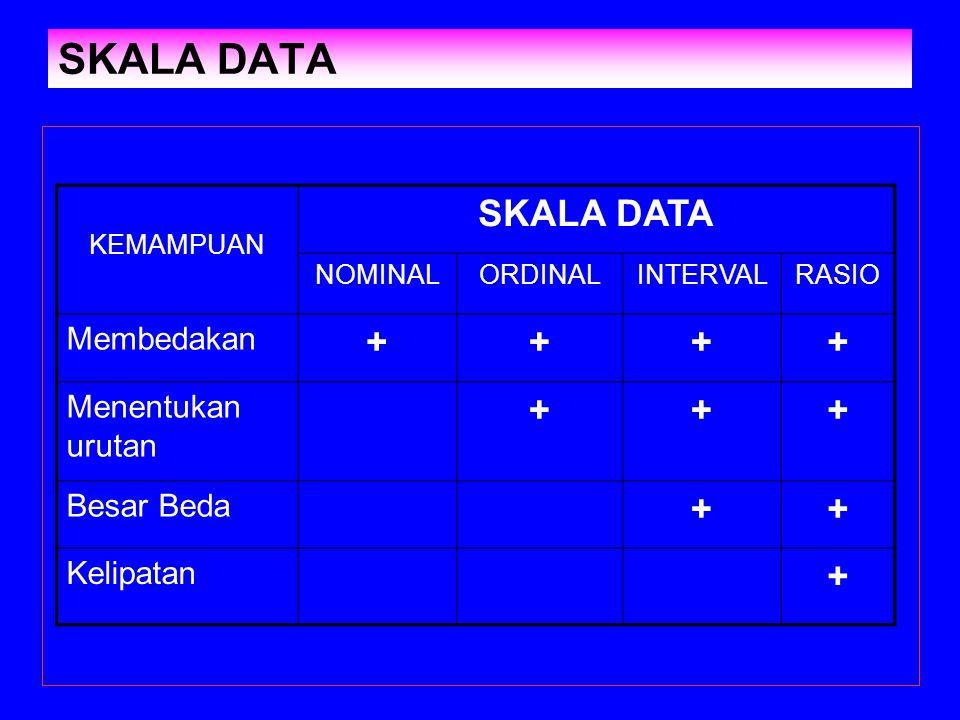 SKALA DATA SKALA DATA + Membedakan Menentukan urutan Besar Beda