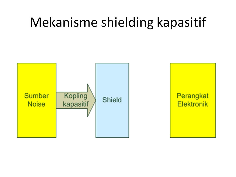 Mekanisme shielding kapasitif