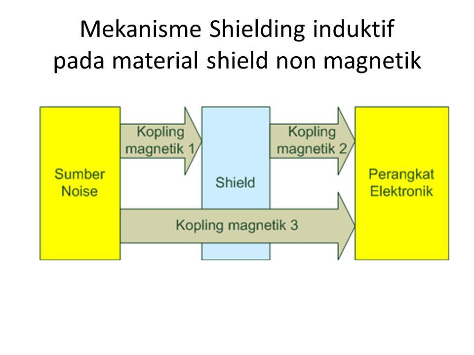 Mekanisme Shielding induktif pada material shield non magnetik