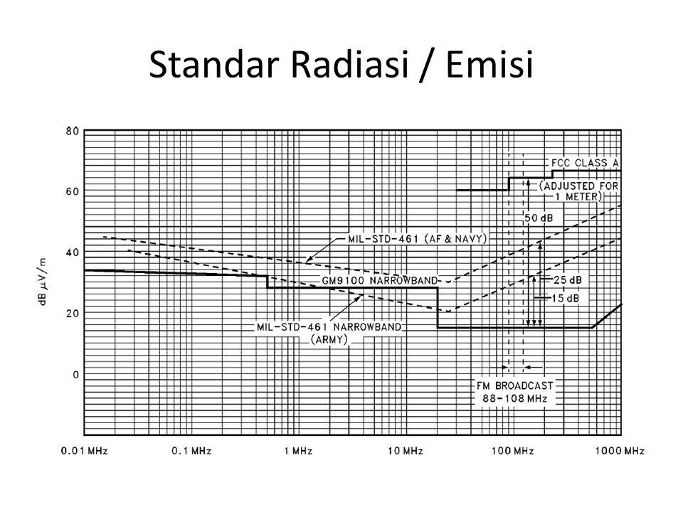 Standar Radiasi / Emisi