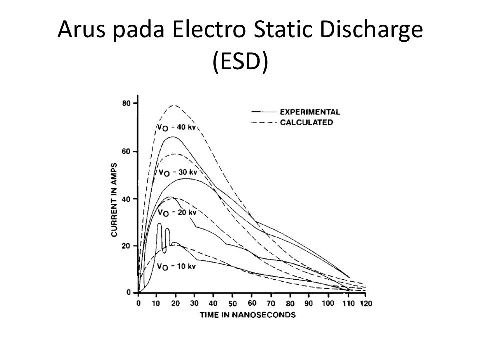 Arus pada Electro Static Discharge (ESD)