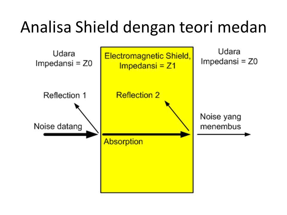 Analisa Shield dengan teori medan