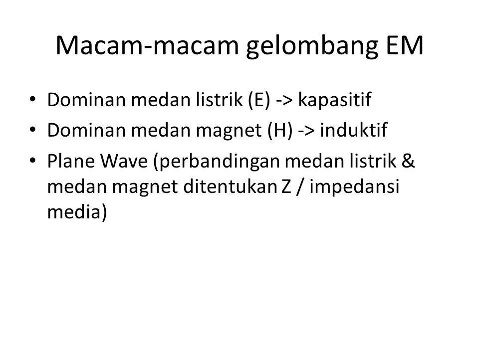Macam-macam gelombang EM