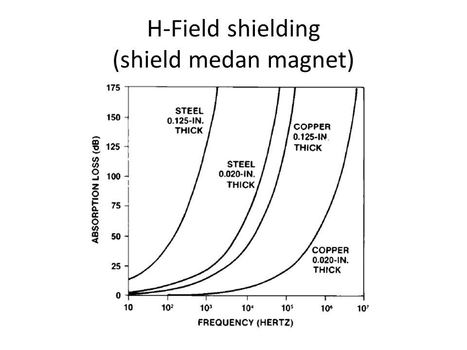 H-Field shielding (shield medan magnet)
