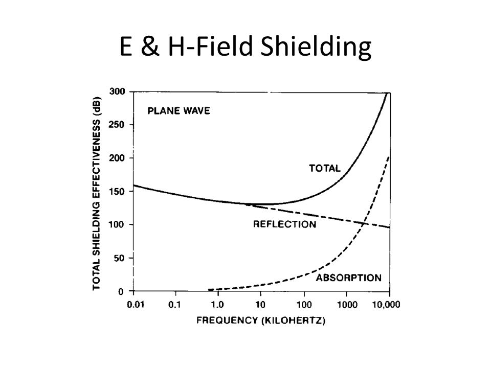 E & H-Field Shielding