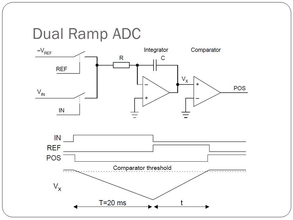 Dual Ramp ADC