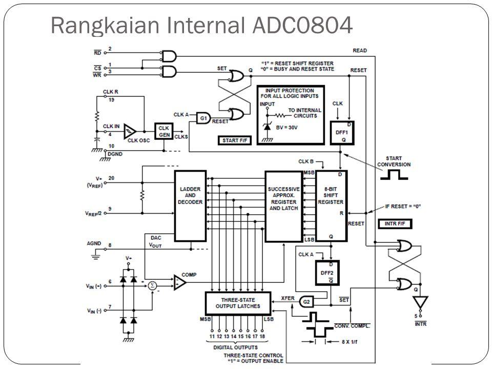 Rangkaian Internal ADC0804